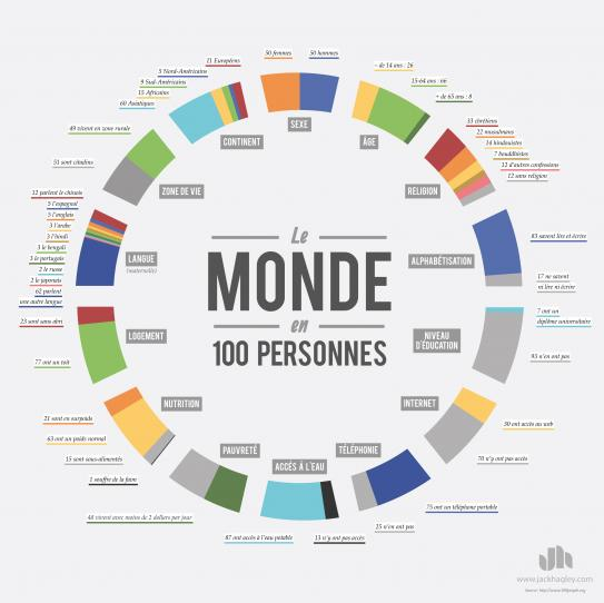 image Infographie100PersonnesGrand.jpg (0.4MB)